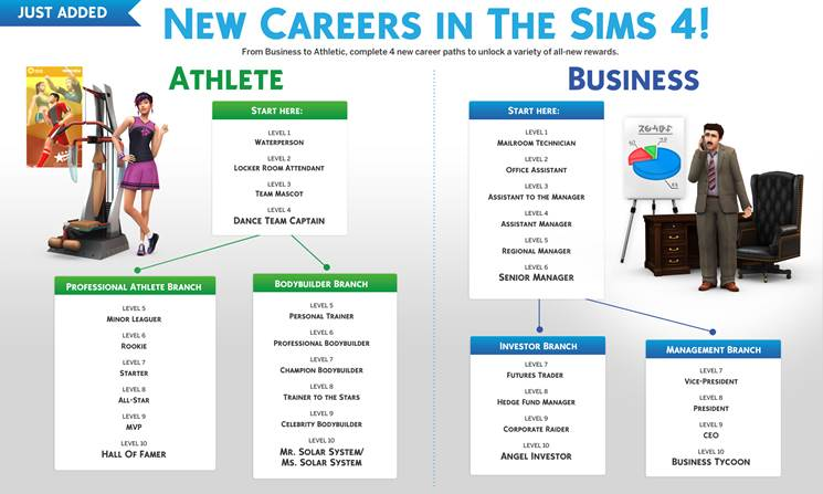 Download Sims 4 Career Mods 2020 Updated Best Career Cc Mod